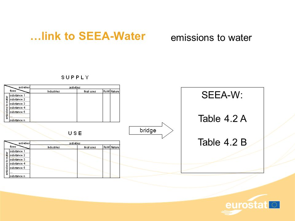 …link to SEEA-Water bridge emissions to water SEEA-W: Table 4.2 A Table 4.2 B