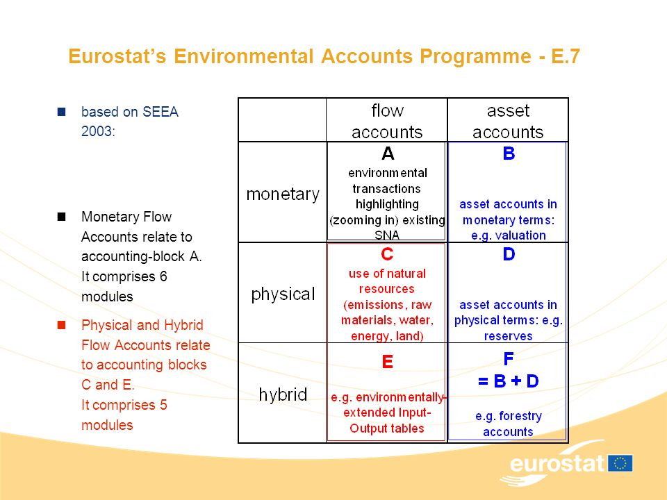 Eurostats Environmental Accounts Programme - E.7 based on SEEA 2003: Monetary Flow Accounts relate to accounting-block A.