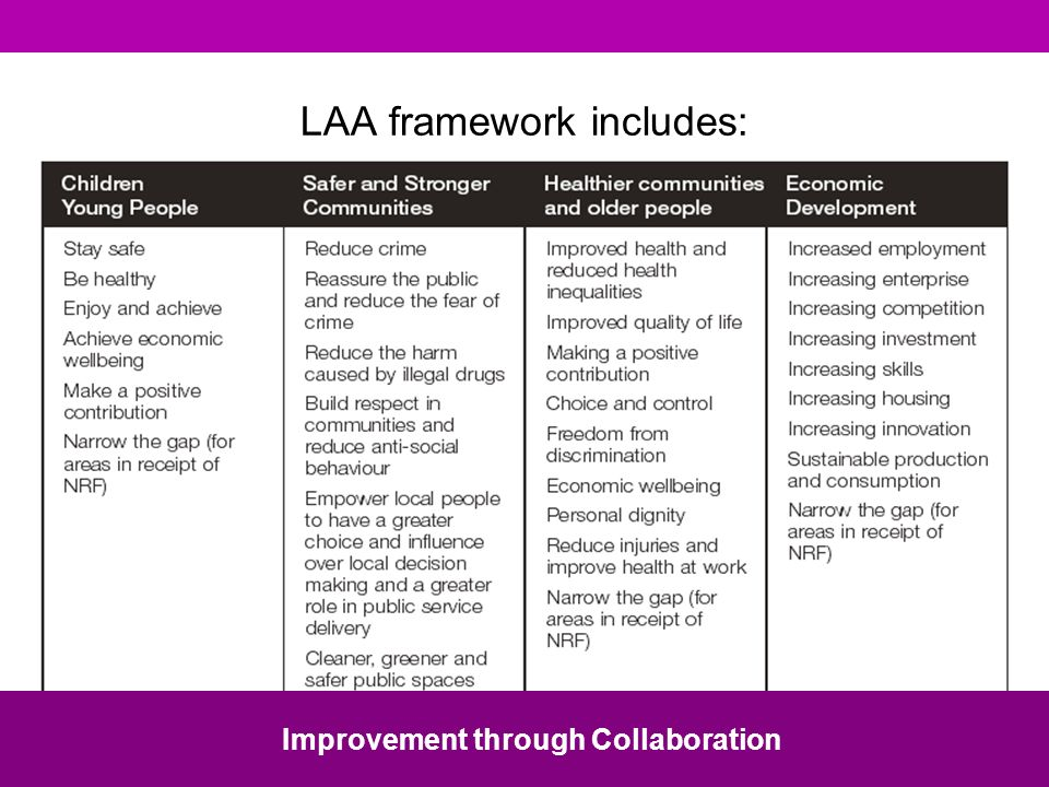 LAA framework includes: Improvement through Collaboration