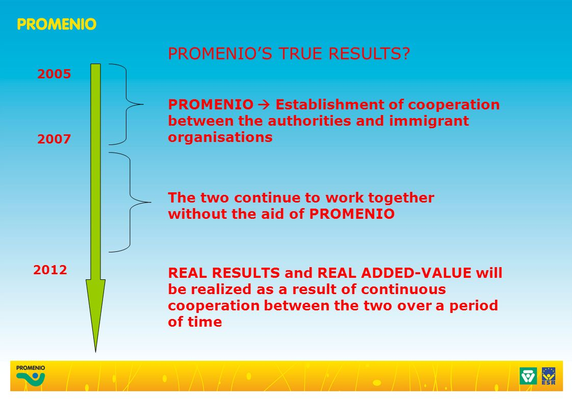 2005 2007 2012 PROMENIO Establishment of cooperation between the authorities and immigrant organisations REAL RESULTS and REAL ADDED-VALUE will be realized as a result of continuous cooperation between the two over a period of time The two continue to work together without the aid of PROMENIO PROMENIOS TRUE RESULTS