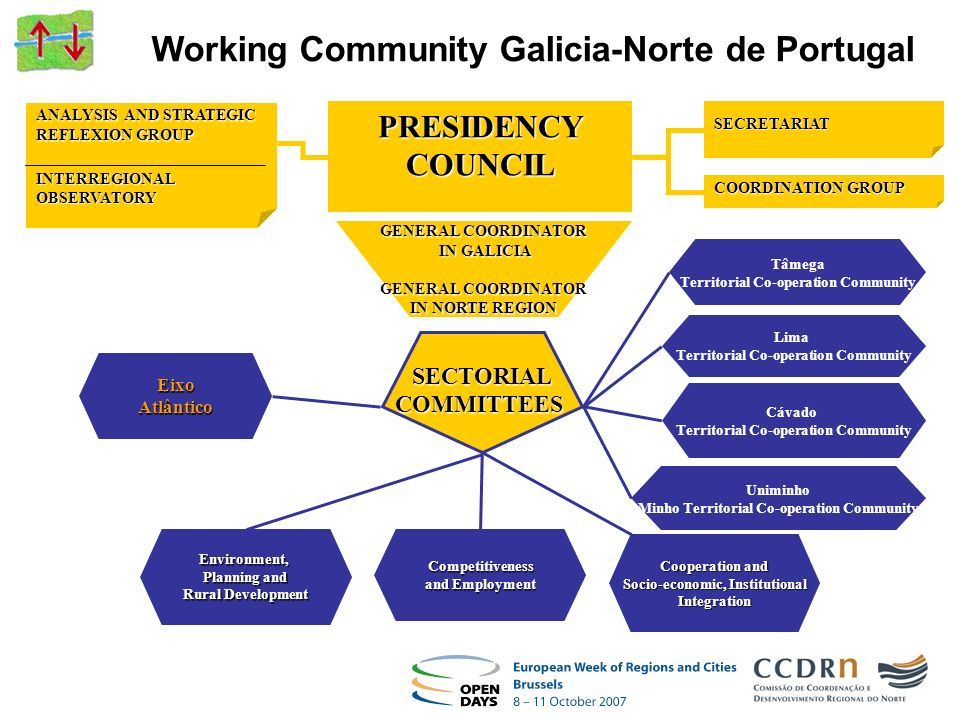 GENERAL COORDINATOR IN GALICIA GENERAL COORDINATOR IN NORTE REGION PRESIDENCY COUNCIL COORDINATION GROUP SECRETARIAT Environment, Planning and Rural D