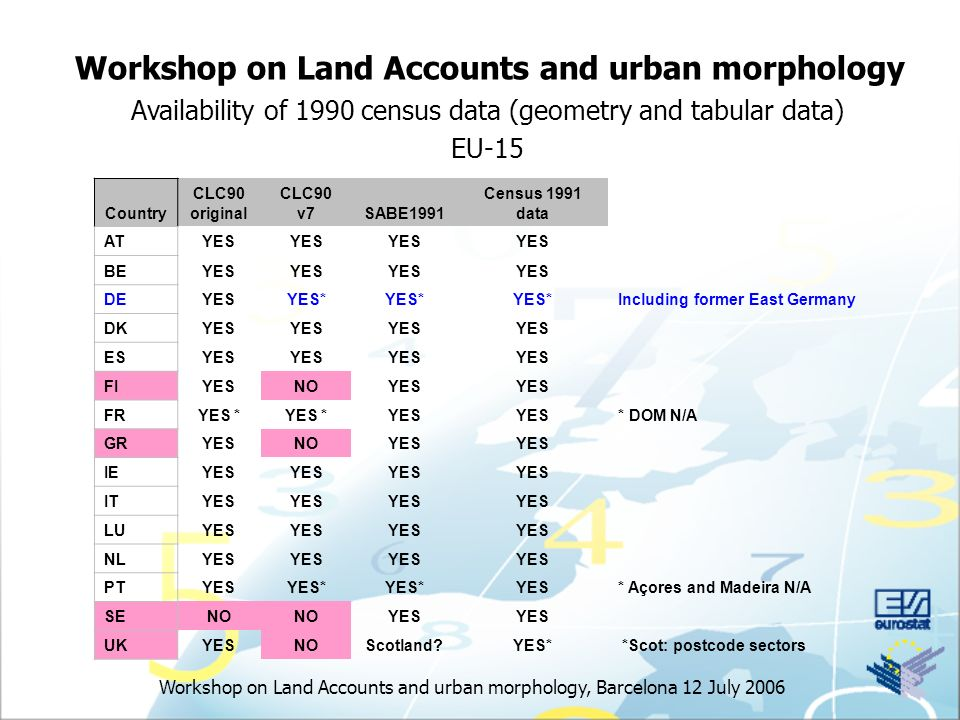 Workshop on Land Accounts and urban morphology, Barcelona 12 July 2006 Workshop on Land Accounts and urban morphology Availability of 1990 census data (geometry and tabular data) EU-15 Country CLC90 original CLC90 v7SABE1991 Census 1991 data ATYES BEYES DEYESYES* Including former East Germany DKYES ESYES FIYESNOYES FRYES * YES * DOM N/A GRYESNOYES IEYES ITYES LUYES NLYES PTYESYES* YES* Açores and Madeira N/A SENO YES UKYESNOScotland YES* *Scot: postcode sectors