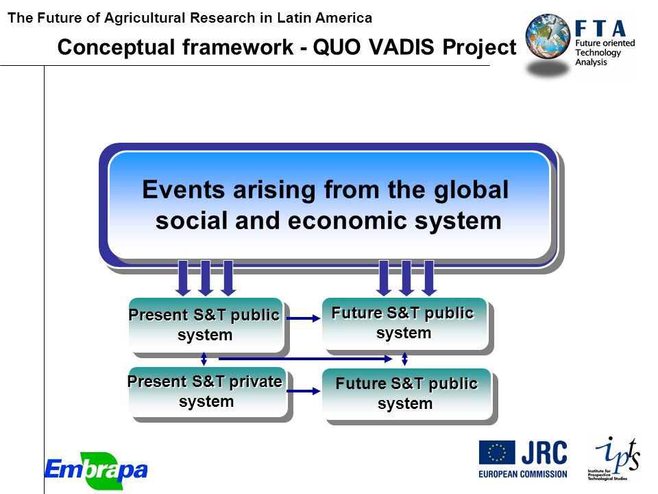 The Future of Agricultural Research in Latin America [Paper Present S&T public system system Present S&T private system system Future S&T public system system S&T public Future S&T publicsystem system Events arising from the global social and economic system Events arising from the global social and economic system Conceptual framework - QUO VADIS Project