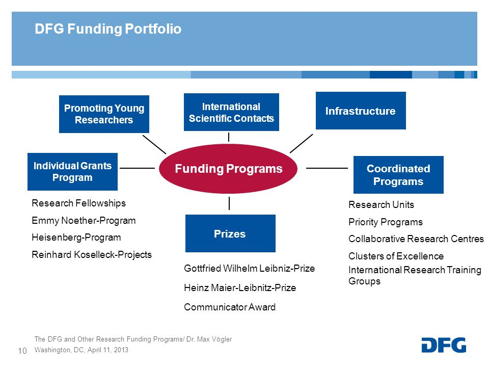 DFG Funding Portfolio Funding Programs Infrastructure International Scientific Contacts Coordinated Programs Individual Grants Program Research Fellow