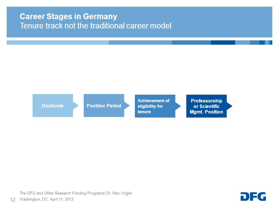 The DFG and Other Research Funding Programs/ Dr. Max Vögler Career Stages in Germany Tenure track not the traditional career model Professorship or Sc