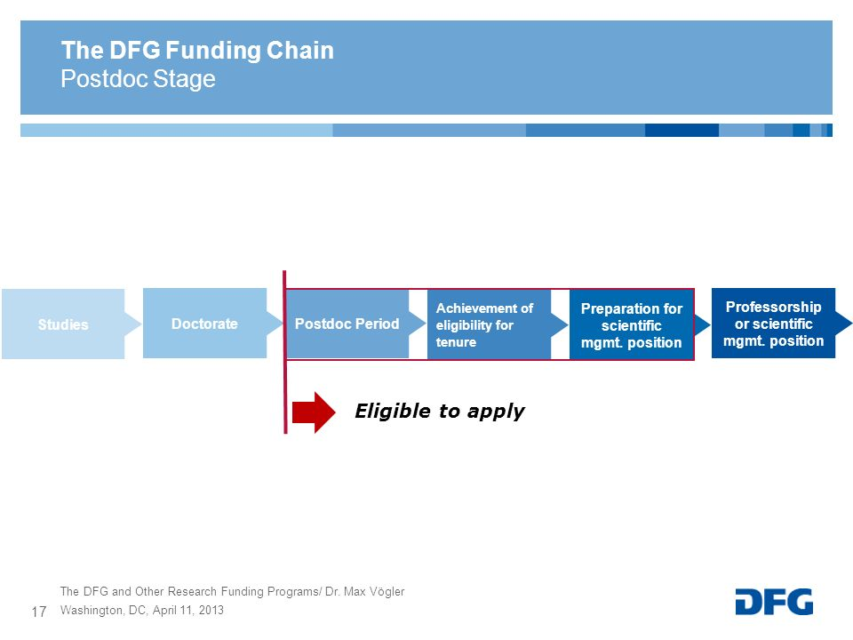 The DFG and Other Research Funding Programs/ Dr. Max Vögler The DFG Funding Chain Postdoc Stage Preparation for scientific mgmt. position Achievement