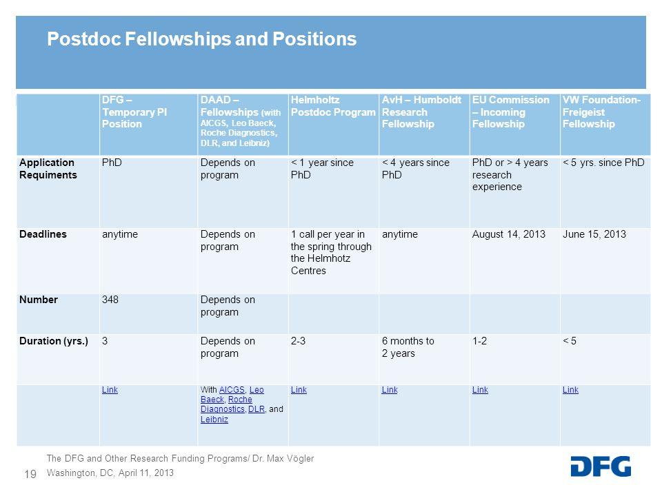 DFG – Temporary PI Position DAAD – Fellowships (with AICGS, Leo Baeck, Roche Diagnostics, DLR, and Leibniz) Helmholtz Postdoc Program AvH – Humboldt R
