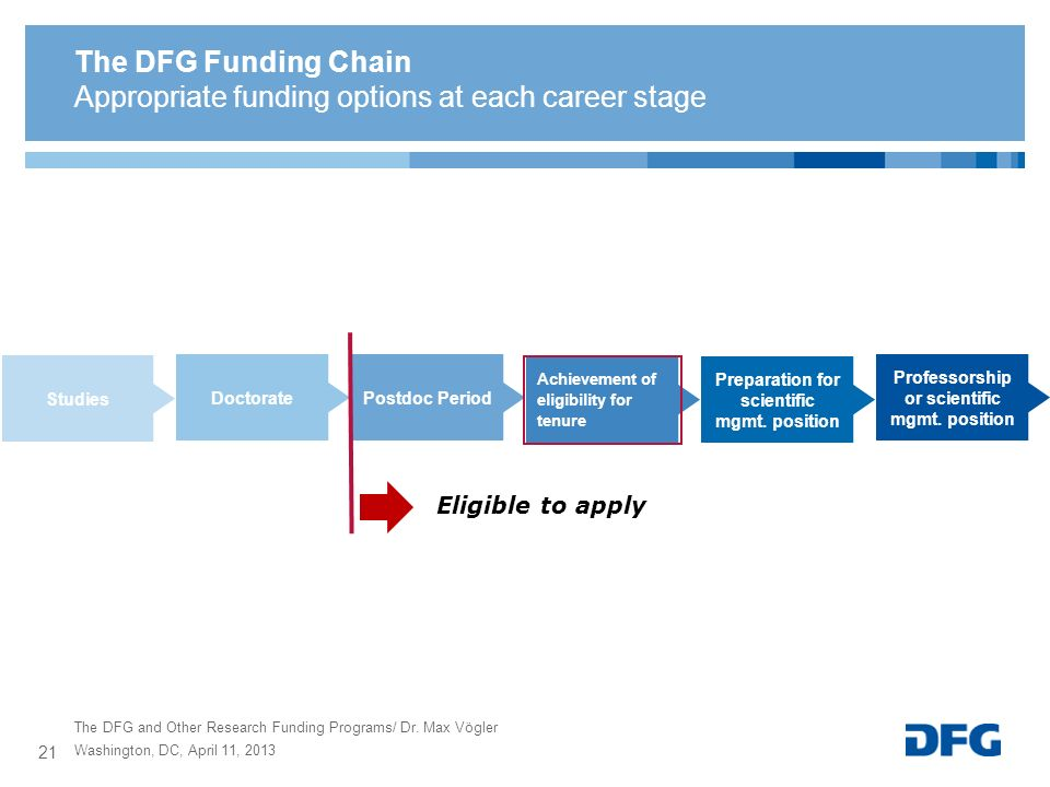 The DFG and Other Research Funding Programs/ Dr. Max Vögler The DFG Funding Chain Appropriate funding options at each career stage Preparation for sci