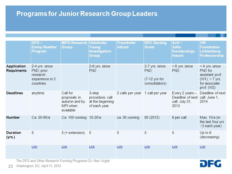 DFG – Emmy Noether Program MPG-Research Group Helmholtz- Young Investigators Group Fraunhofer Attract ERC Starting Grant AvH – Sofia Kovalevskaja- Awa