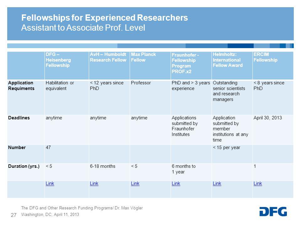 DFG – Heisenberg Fellowship AvH – Humboldt Research Fellow Max Planck Fellow Fraunhofer - Fellowship Program PROF.x2 Helmholtz: International Fellow A