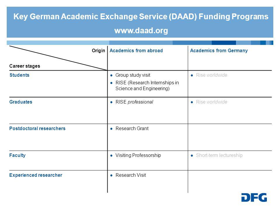 Key German Academic Exchange Service (DAAD) Funding Programs www.daad.org Origin Career stages Academics from abroadAcademics from Germany StudentsGro