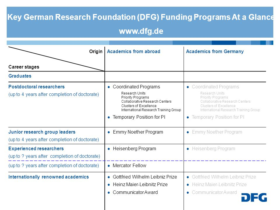 Key German Research Foundation (DFG) Funding Programs At a Glance www.dfg.de Origin Career stages Academics from abroadAcademics from Germany Graduate