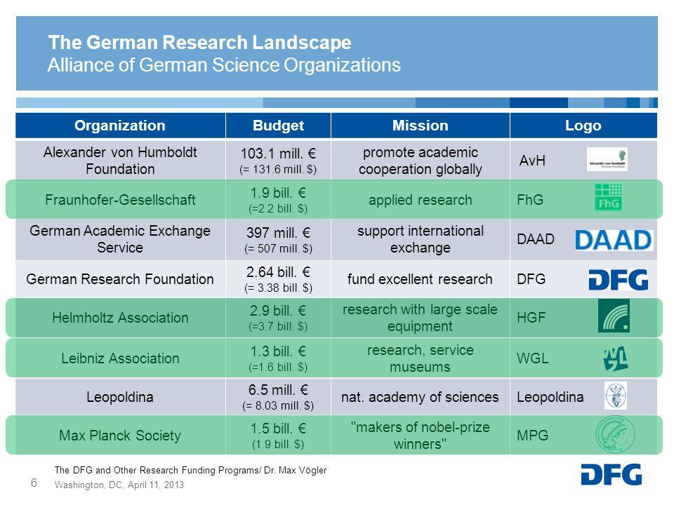 The German Research Landscape Alliance of German Science Organizations OrganizationBudgetMissionLogo Alexander von Humboldt Foundation 103.1 mill. (=