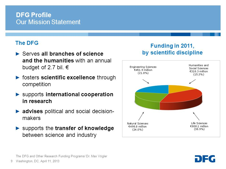 DFG Profile The DFG Serves all branches of science and the humanities with an annual budget of 2.7 bil. fosters scientific excellence through competit