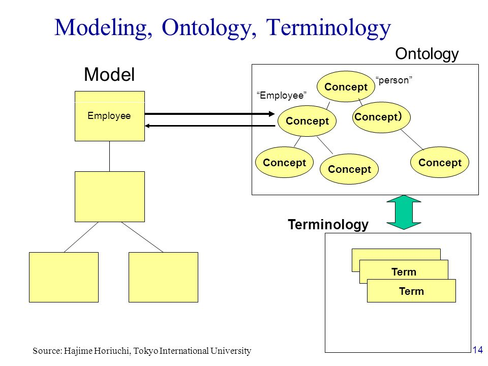 Concept Term Ontology Employee Model 14 Modeling, Ontology, Terminology Terminology person Employee Source: Hajime Horiuchi, Tokyo International Unive