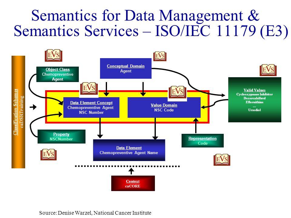 Semantics for Data Management & Semantics Services – ISO/IEC 11179 (E3) Object Class Chemopreventive Agent Property NSCNumber Conceptual Domain Agent