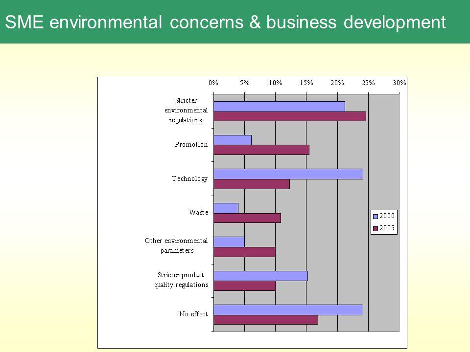 SME environmental concerns & business development