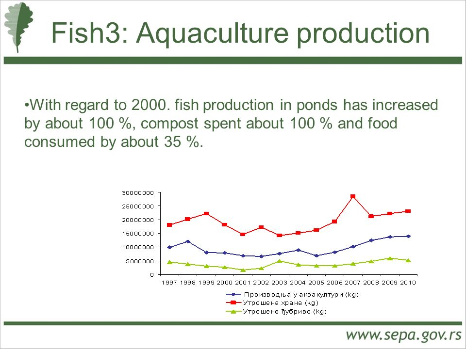 Fish3: Aquaculture production With regard to 2000.