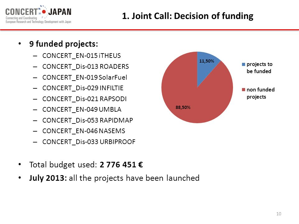 9 funded projects: – CONCERT_EN-015 iTHEUS – CONCERT_Dis-013 ROADERS – CONCERT_EN-019 SolarFuel – CONCERT_Dis-029 INFILTIE – CONCERT_Dis-021 RAPSODI –