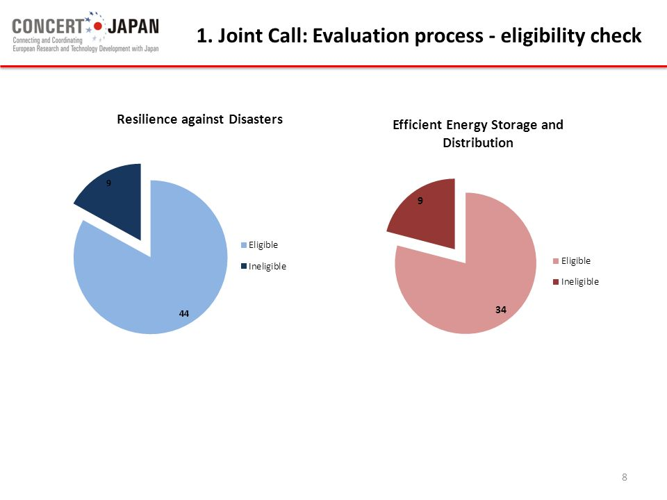 1. Joint Call: Evaluation process - eligibility check 8