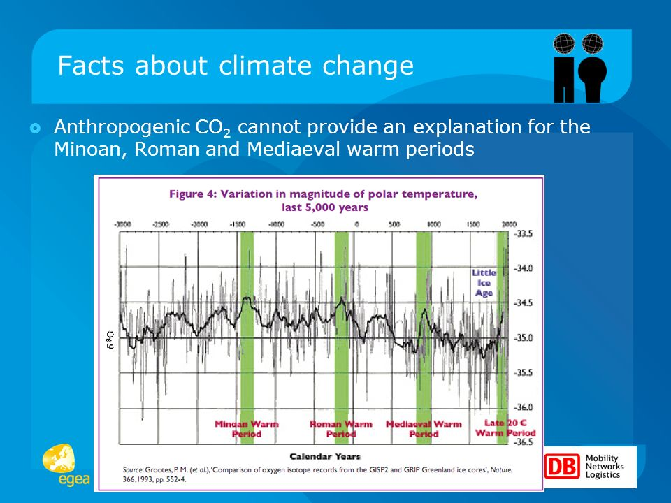 Changing Climate – Changing People? Facts about climate change Anthropogenic CO 2 cannot provide an explanation for the Minoan, Roman and Mediaeval wa