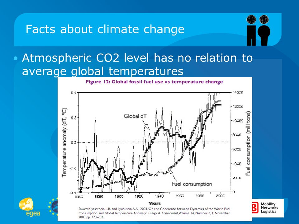 Changing Climate – Changing People? Facts about climate change Atmospheric CO2 level has no relation to average global temperatures