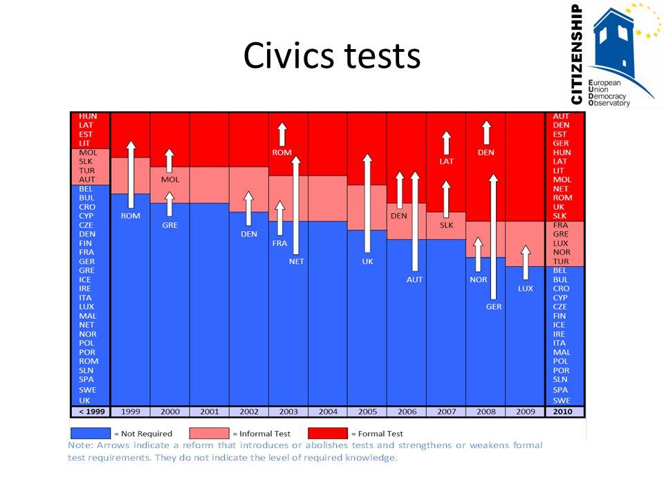 Civics tests