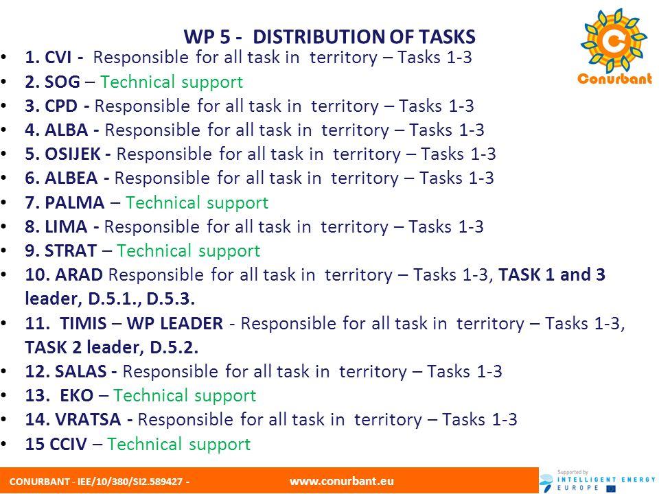 CONURBANT - IEE/10/380/SI2.589427 - www.conurbant.eu WP 5 - DISTRIBUTION OF TASKS 1. CVI - Responsible for all task in territory – Tasks 1-3 2. SOG –