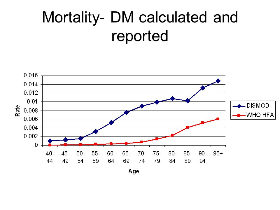 Mortality- DM calculated and reported
