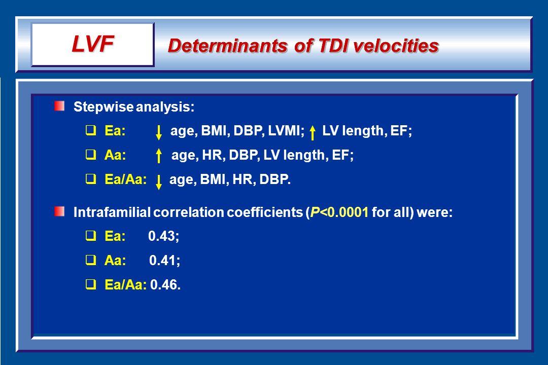 Determinants of TDI velocities Stepwise analysis: Ea: age, BMI, DBP, LVMI; LV length, EF; Aa: age, HR, DBP, LV length, EF; Ea/Aa: age, BMI, HR, DBP. I