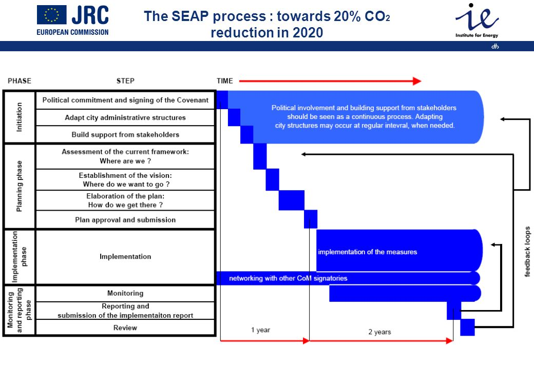 9 The SEAP process : towards 20% CO 2 reduction in 2020
