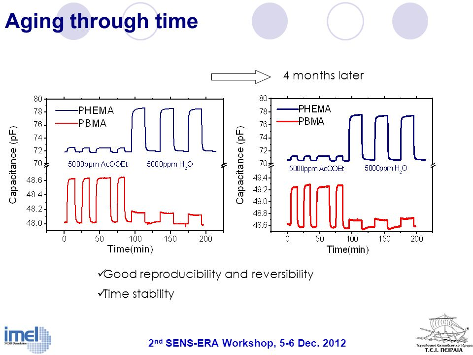 Aging through time 4 months later Good reproducibility and reversibility Time stability 2 nd SENS-ERA Workshop, 5-6 Dec. 2012