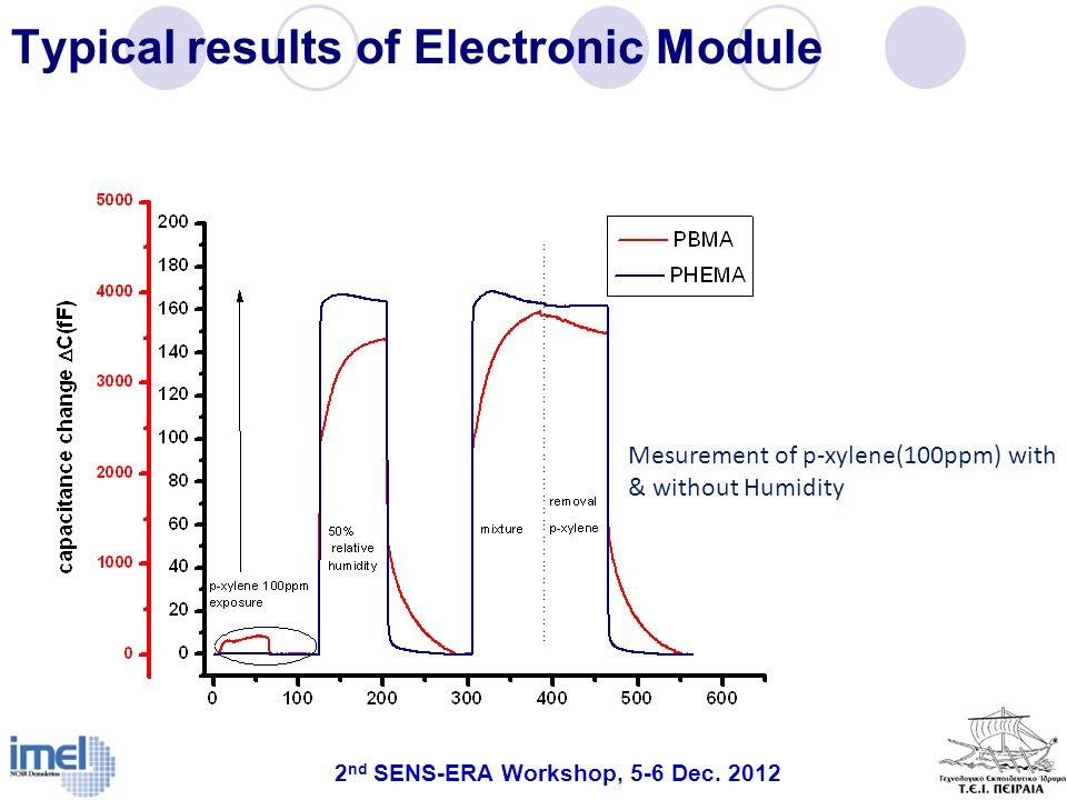 Typical results of Electronic Module Mesurement of p-xylene(100ppm) with & without Humidity 2 nd SENS-ERA Workshop, 5-6 Dec. 2012