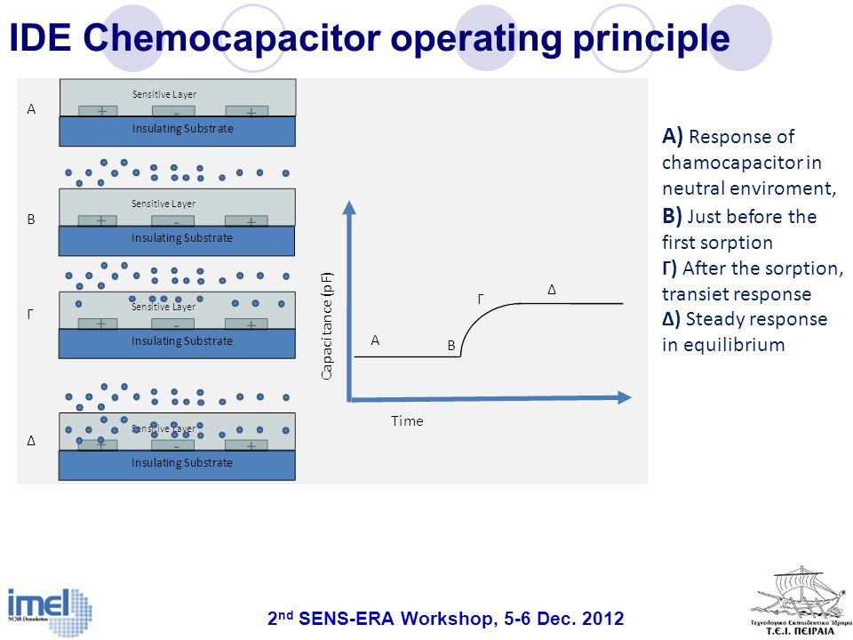 IDE Chemocapacitor operating principle Α) Response of chamocapacitor in neutral enviroment, Β) Just before the first sorption Γ) After the sorption, t