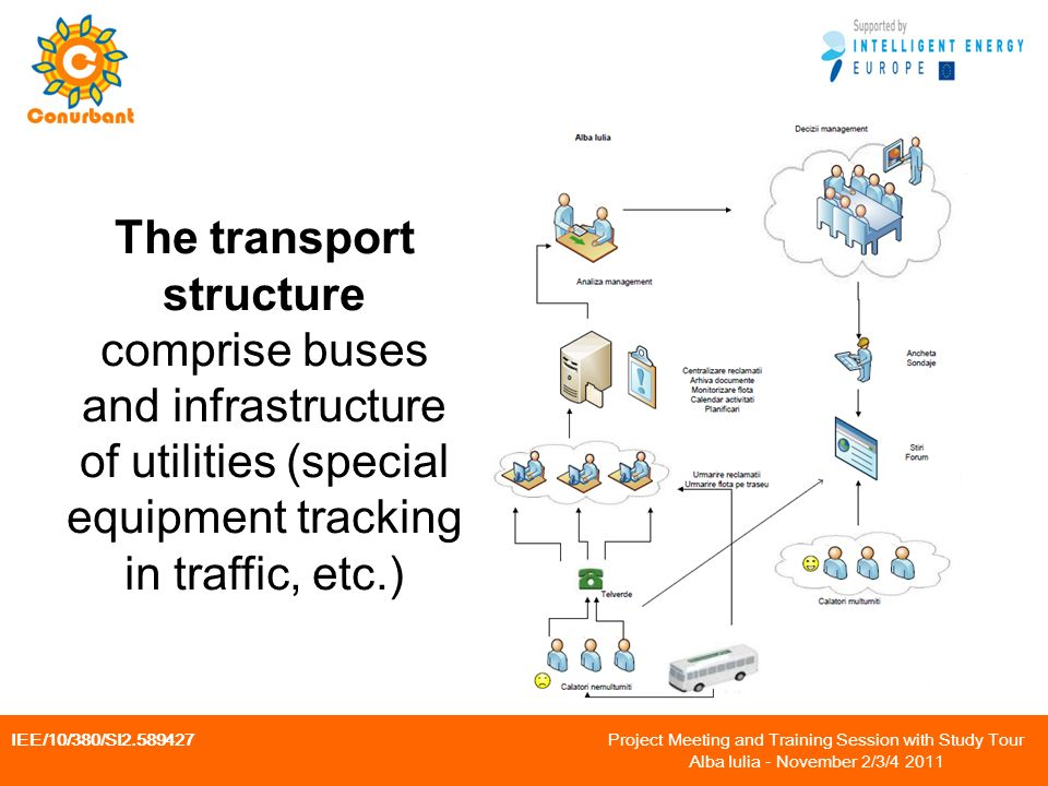 IEE/10/380/SI Project Meeting and Training Session with Study Tour Alba Iulia - November 2/3/ The transport structure comprise buses and infrastructure of utilities (special equipment tracking in traffic, etc.)