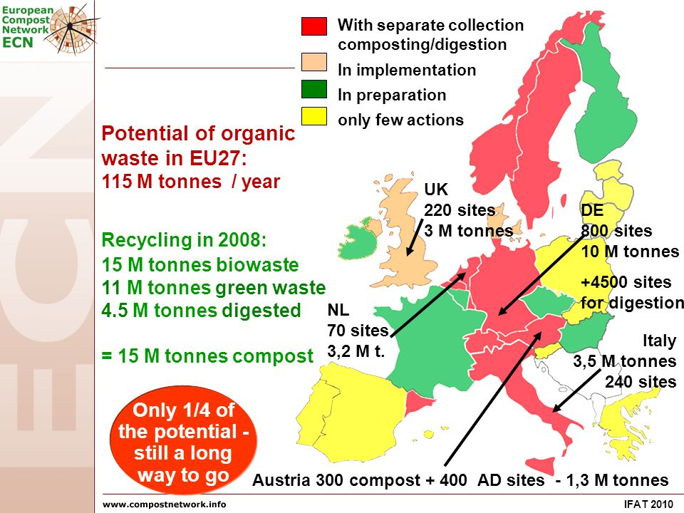 IFAT 2010 Potential of organic waste in EU27: 115 M tonnes / year Recycling in 2008: 15 M tonnes biowaste 11 M tonnes green waste 4.5 M tonnes digested = 15 M tonnes compost With separate collection composting/digestion In implementation In preparation only few actions Italy 3,5 M tonnes 240 sites UK 220 sites 3 M tonnes Austria 300 compost AD sites - 1,3 M tonnes NL 70 sites 3,2 M t.