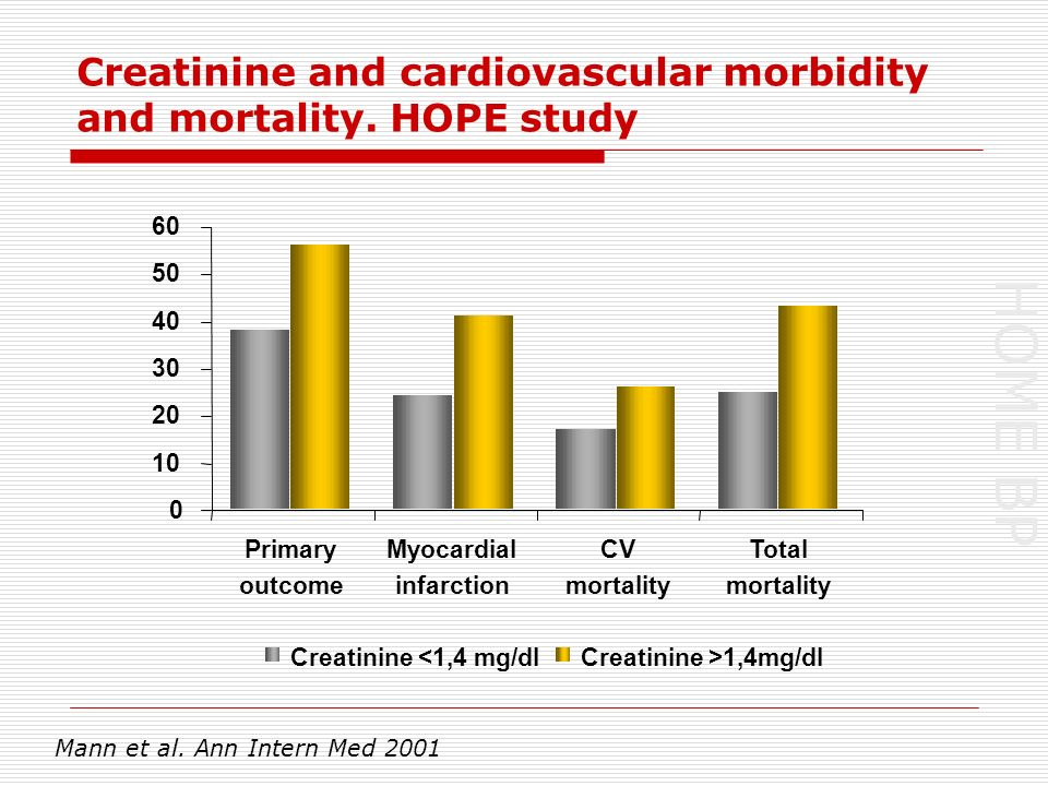 HOME BP Creatinine and cardiovascular morbidity and mortality.