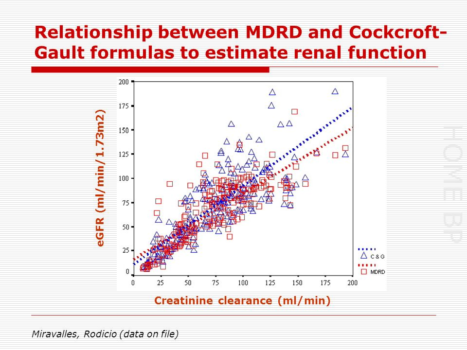 HOME BP Relationship between MDRD and Cockcroft- Gault formulas to estimate renal function Miravalles, Rodicio (data on file) eGFR (ml/min/1.73m2) Creatinine clearance (ml/min)