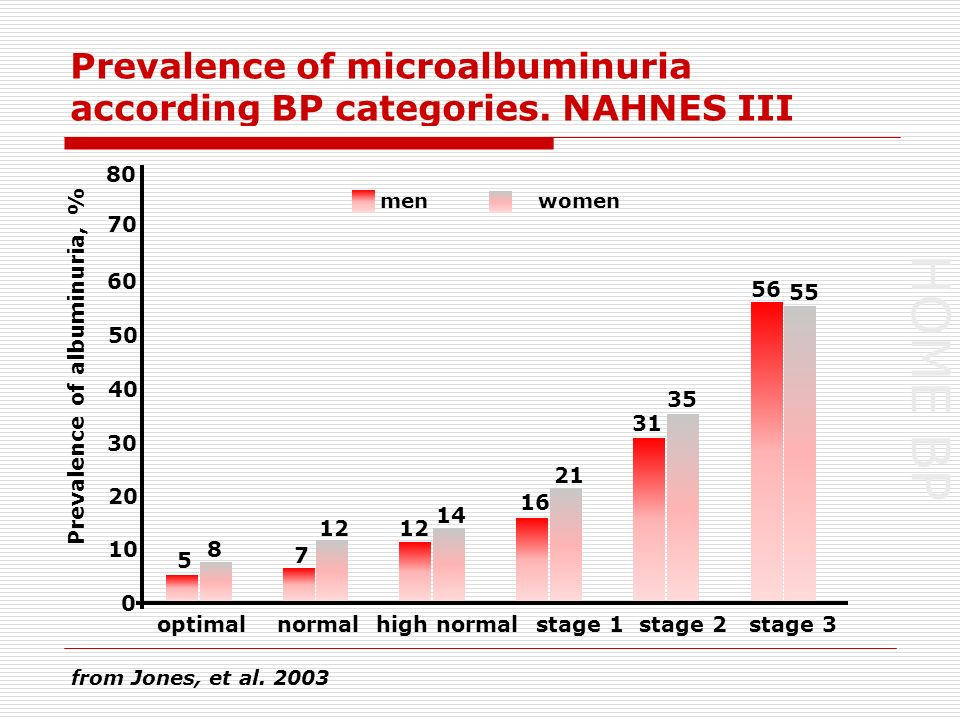 HOME BP Prevalence of microalbuminuria according BP categories.