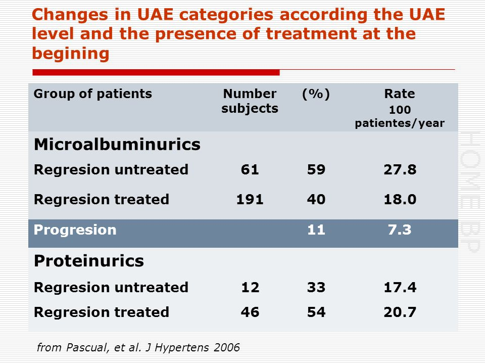 HOME BP Changes in UAE categories according the UAE level and the presence of treatment at the begining Group of patientsNumber subjects (%)Rate 100 patientes/year Microalbuminurics Regresion untreated615927.8 Regresion treated1914018.0 Progresion117.3 Proteinurics Regresion untreated123317.4 Regresion treated465420.7 from Pascual, et al.