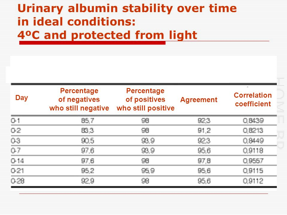 HOME BP Urinary albumin stability over time in ideal conditions: 4ºC and protected from light Day Percentage of negatives who still negative Percentage of positives who still positive Agreement Correlation coefficient