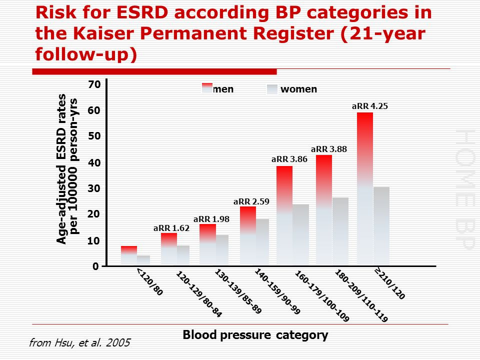 HOME BP Risk for ESRD according BP categories in the Kaiser Permanent Register (21-year follow-up) men women 120-129/80-84 130-139/85-89 140-159/90-99 160-179/100-109 180-209/110-119 210/120 70 60 50 40 30 20 10 0 Age-adjusted ESRD rates per 100000 person-yrs Blood pressure category from Hsu, et al.