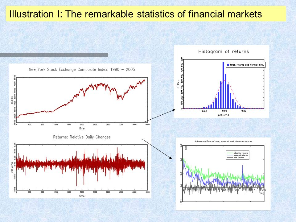 Illustration I: The remarkable statistics of financial markets