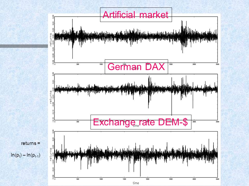 returns = ln(p t ) – ln(p t-1 ) Artificial market German DAX Exchange rate DEM-$