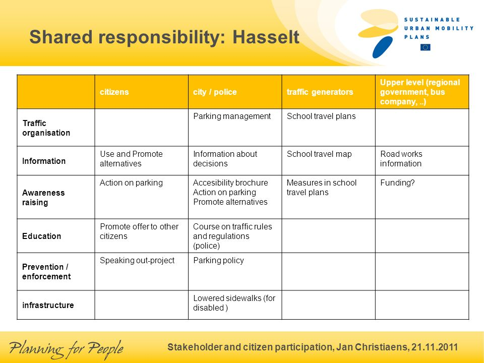 Stakeholder and citizen participation, Jan Christiaens, 21.11.2011 Shared responsibility: Hasselt citizenscity / policetraffic generators Upper level (regional government, bus company,..) Traffic organisation Parking managementSchool travel plans Information Use and Promote alternatives Information about decisions School travel mapRoad works information Awareness raising Action on parkingAccesibility brochure Action on parking Promote alternatives Measures in school travel plans Funding.