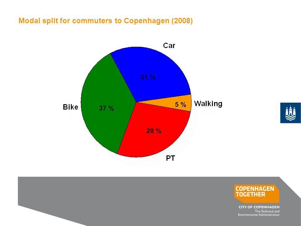 Modal split for commuters to Copenhagen (2008) 37 % 31 % 5 % 28 %