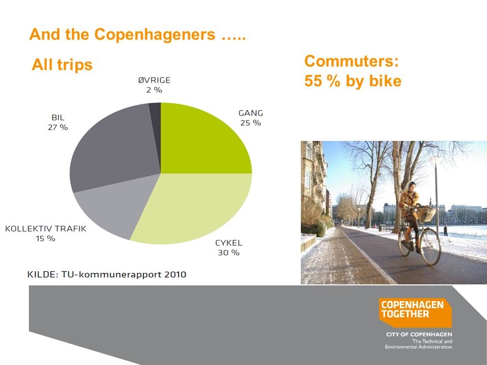 And the Copenhageners ….. All trips Commuters: 55 % by bike