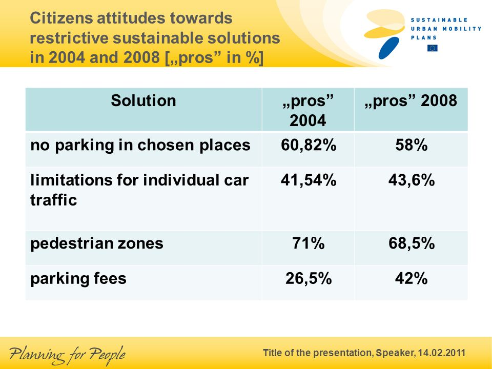 Title of the presentation, Speaker, 14.02.2011 Citizens attitudes towards restrictive sustainable solutions in 2004 and 2008 [pros in %] Solutionpros 2004 pros 2008 no parking in chosen places60,82%58% limitations for individual car traffic 41,54%43,6% pedestrian zones71%68,5% parking fees26,5%42%