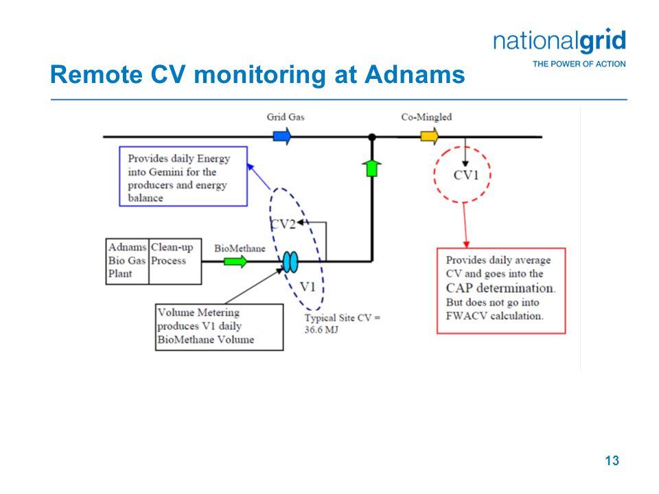 13 Remote CV monitoring at Adnams