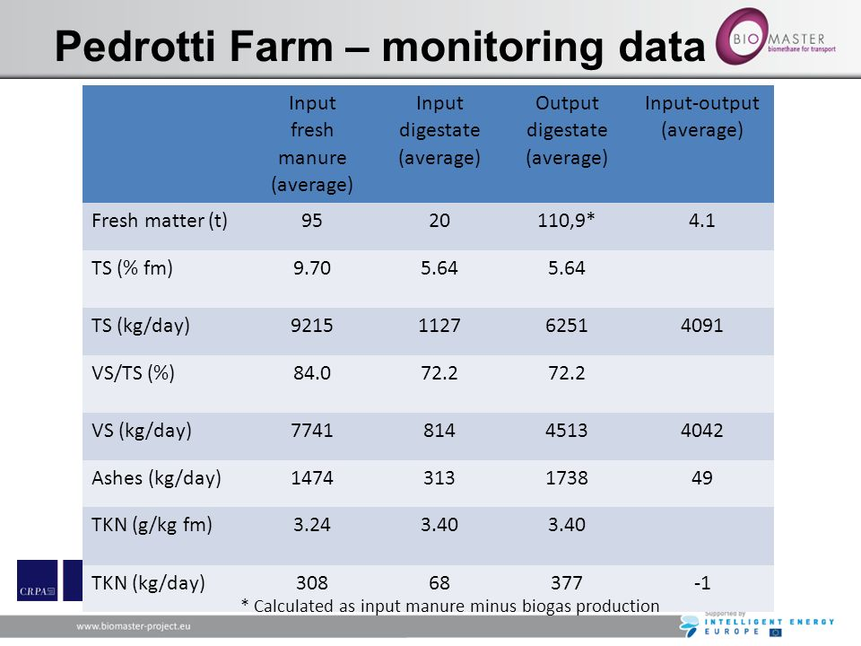 Pedrotti Farm – monitoring data Input fresh manure (average) Input digestate (average) Output digestate (average) Input-output (average) Fresh matter